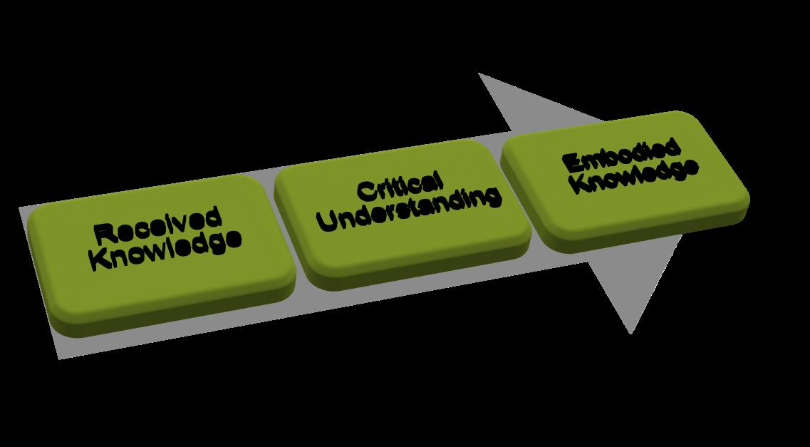 3 kunnskapsnivåer: mottatt kunnskap, kritisk innsikt og nedfelt kunnskap